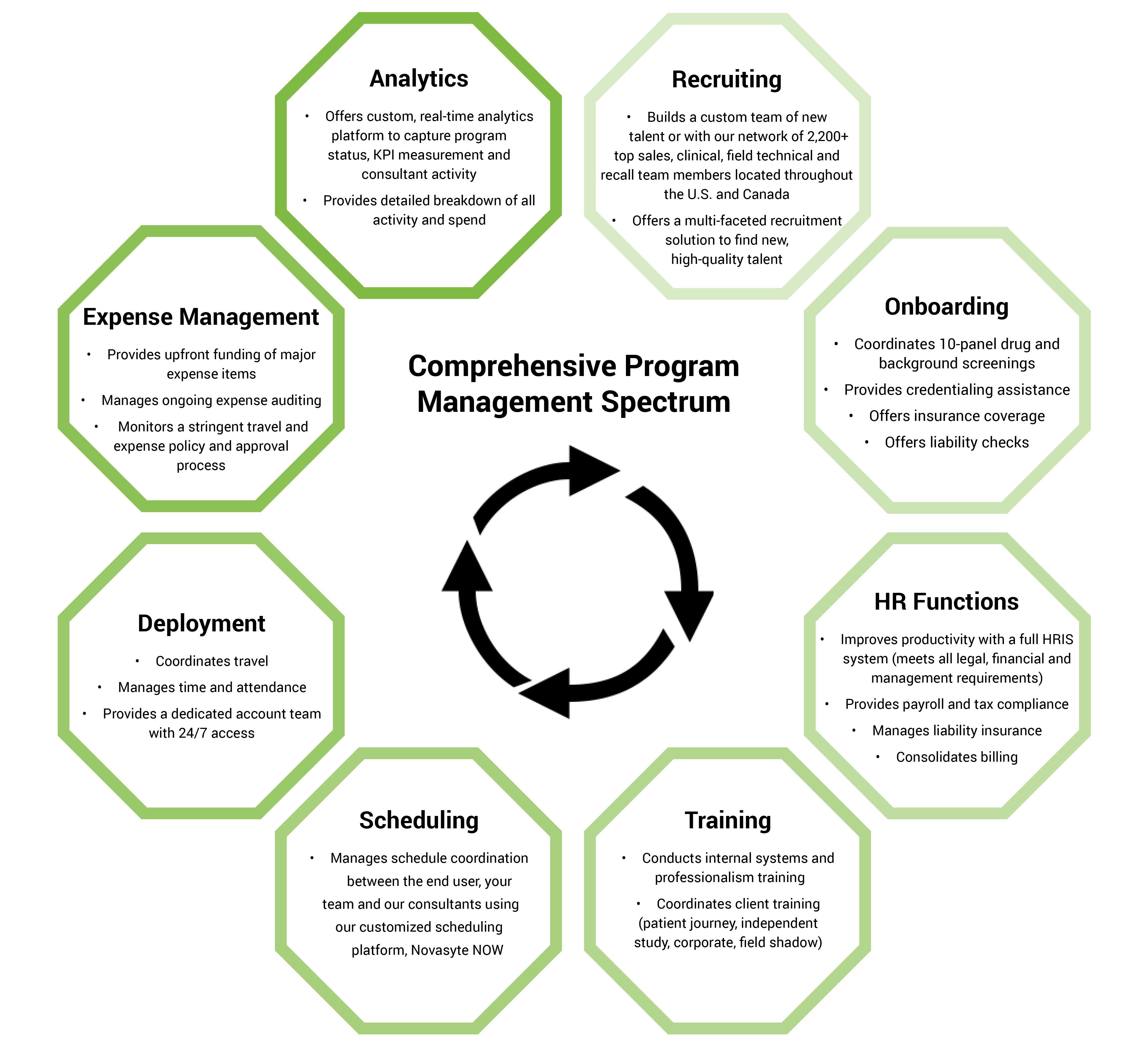 Comprehensive Program Management Spectrum