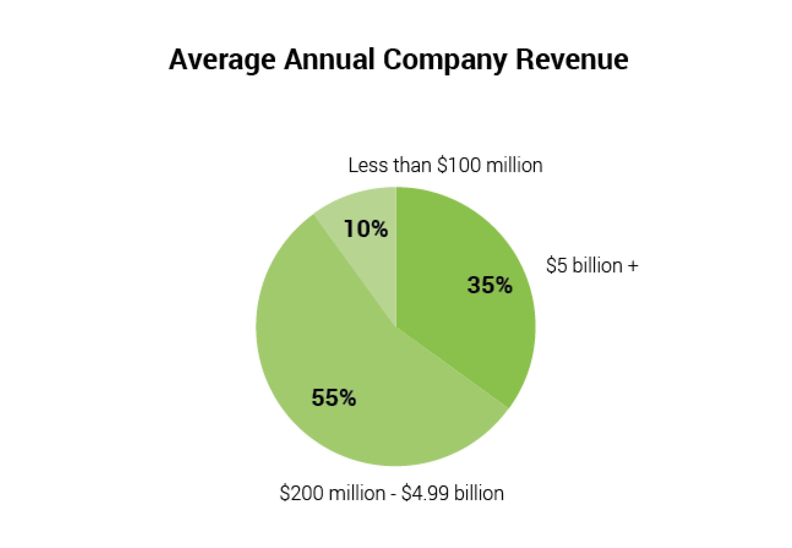 Annual_Revenue.jpg