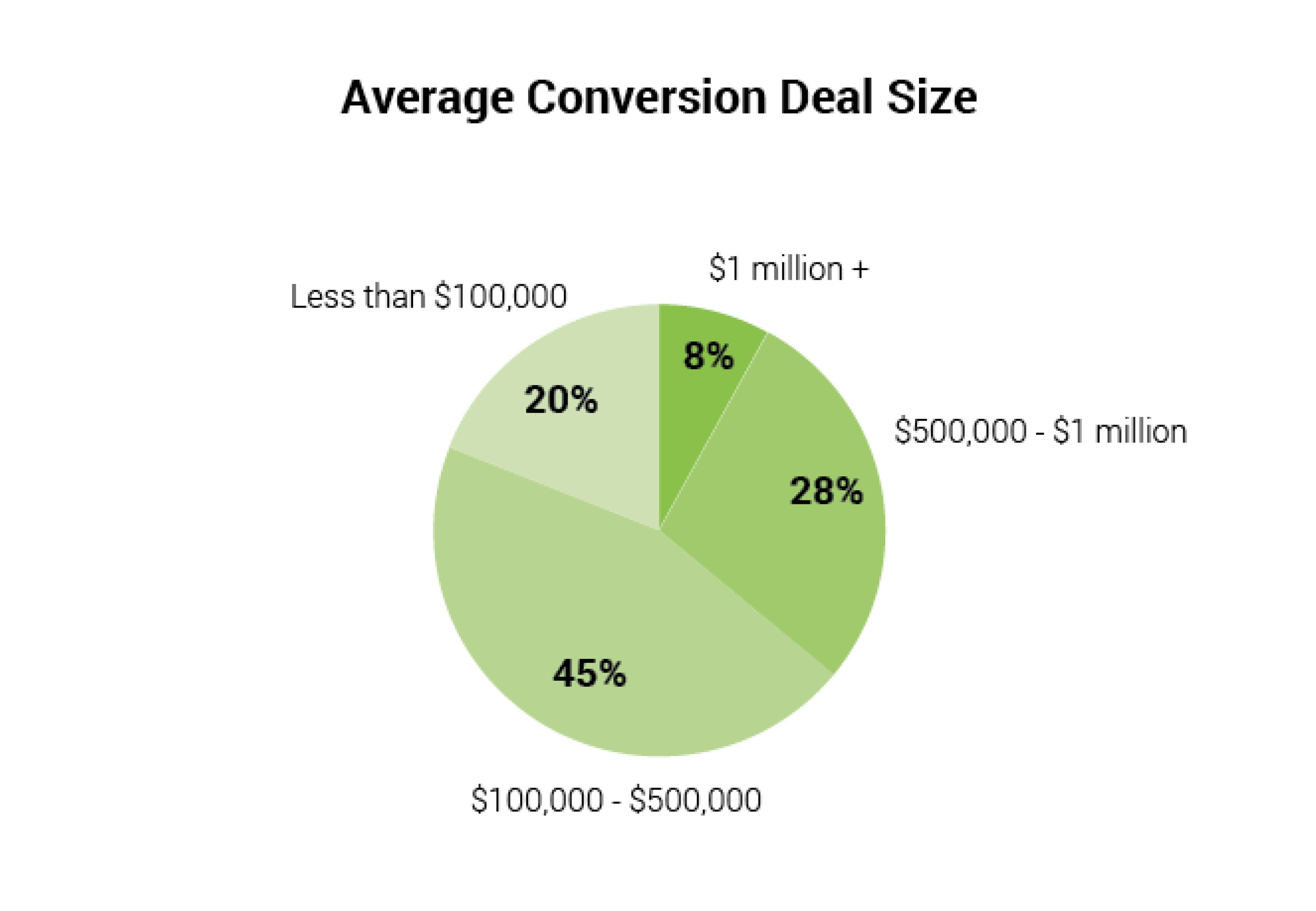 Deal_Size.jpg