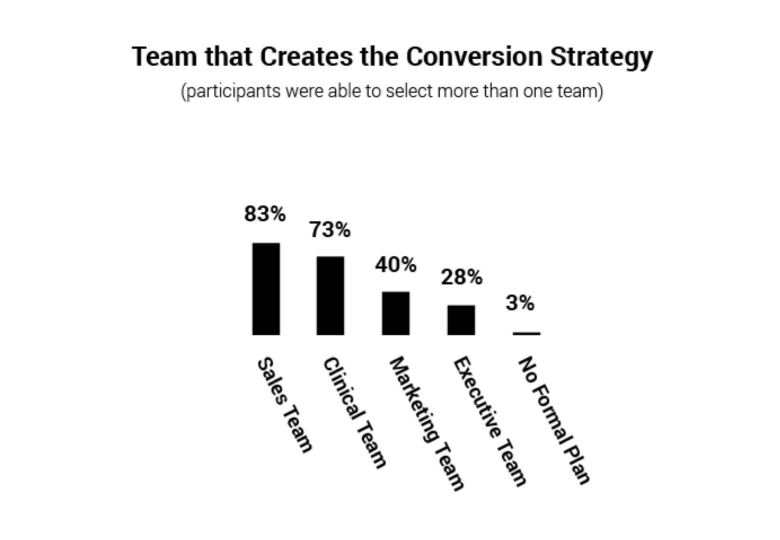 Create_Conversion_Strategy