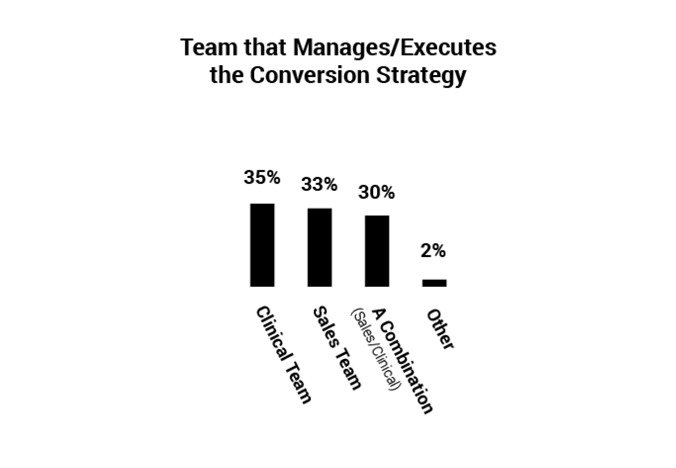 Manage_Conversion_Strategy